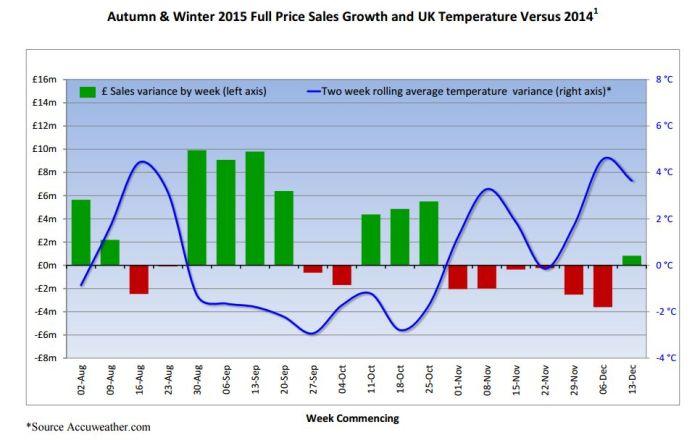 Next temperature graph